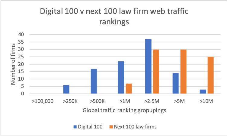 Law firm web traffic rankings